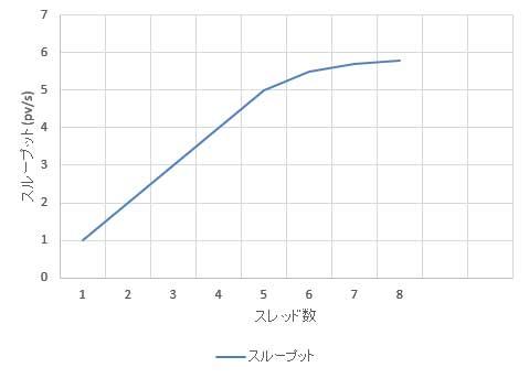 スループットとスレッド数の関係