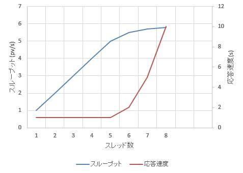 平均応答速度とスレッド数の関係